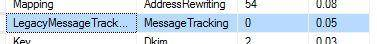 Table Size of Table MessageTrack. Legacy´MessageTrackEntry