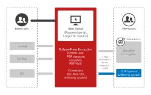 Grafik NoSpam Proxy Encryption