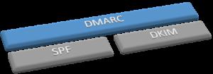 DMARC - Die Relation der Protokolle untereinander