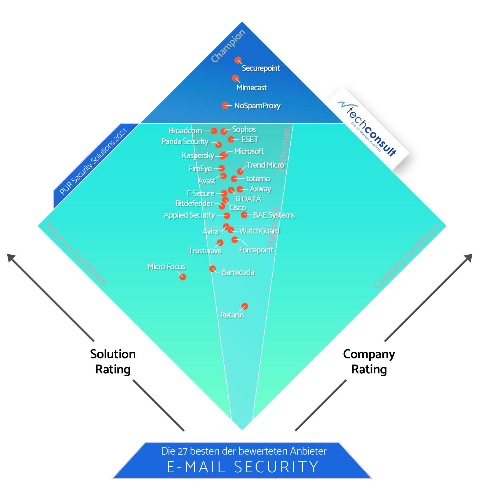 Diamant_PUR_S_2021_E_Mail_Security