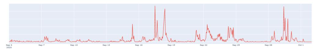Emotet nutzt verschlüsselte Archivformate Grafik 2