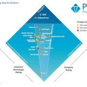 NoSpamProxy sowohl funktional und technisch als auch als partnerschaftlicher Anbieter