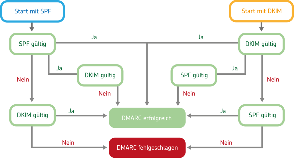 DMARC-Prüfung