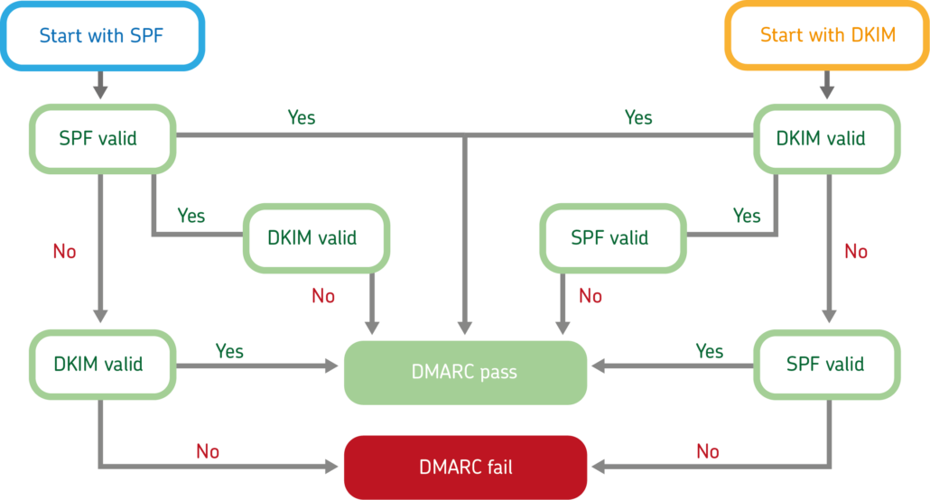 DMARC check