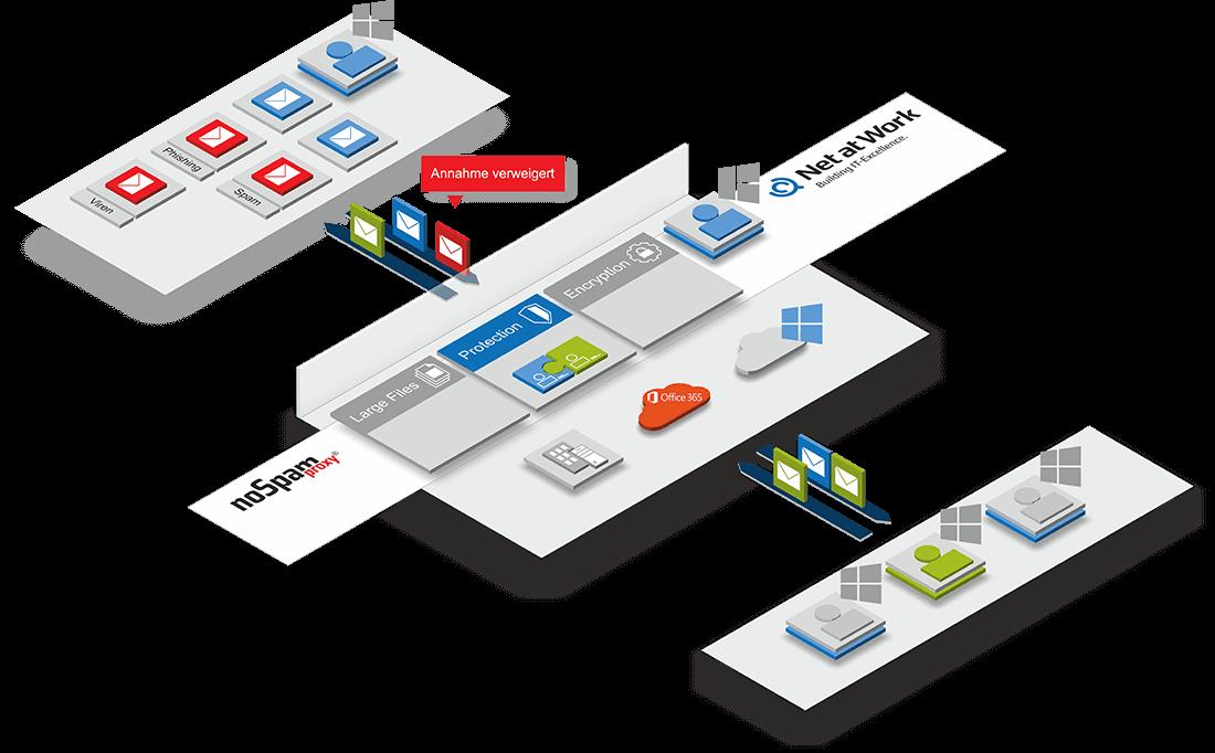 NoSpamProxy in der Cloud - Anti Spam, E-Mail-Verschlüsselung, SSL Verschlüsselung, große Dateien verschicken