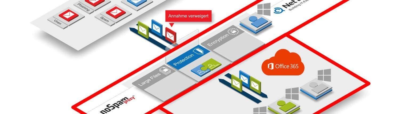 NoSpamProxy in Office 365 - Anti Spam, E-Mail-Verschlüsselung, SSL Verschlüsselung, große Dateien verschicken